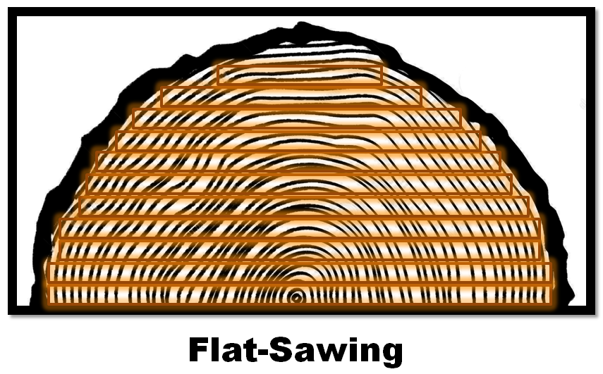 Flat Sawing Graphic