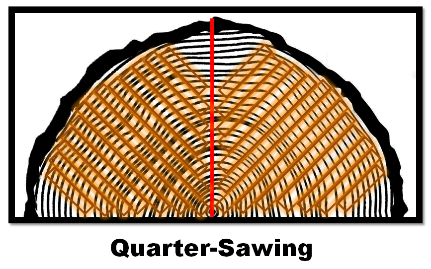 Quarter Sawing Graphic