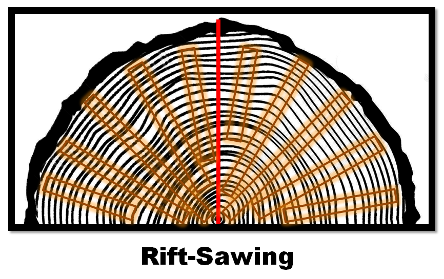 rift Sawing Graphic